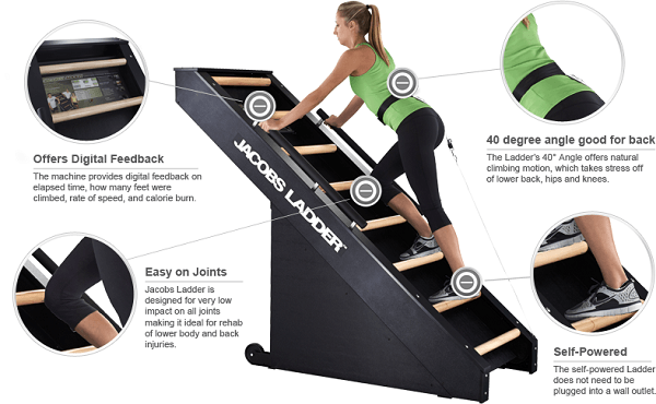 Jacobs Ladder Infographic